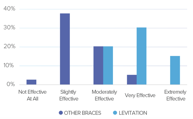effectiveness of Levitation versus other knee braces